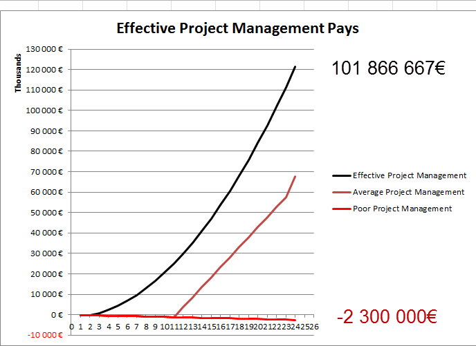 The difference between effective project management and poor project management