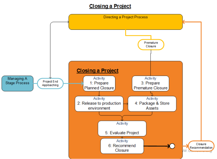 Diagram showing the core activities that you may find in the closing a project core process