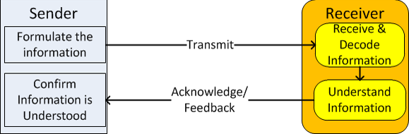 Simple communication model between two people