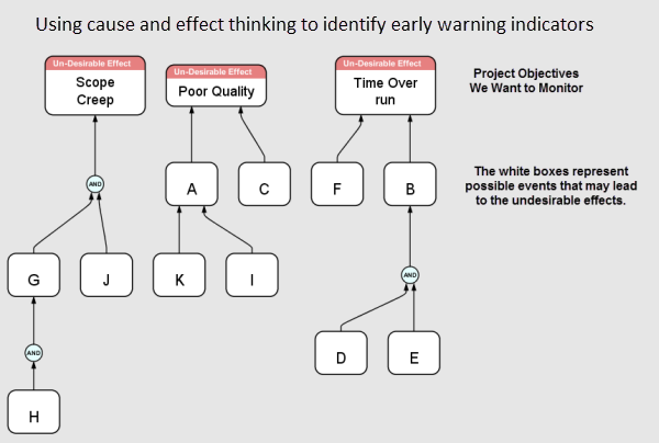 Using cause and effect thinking to identify early warning indicators