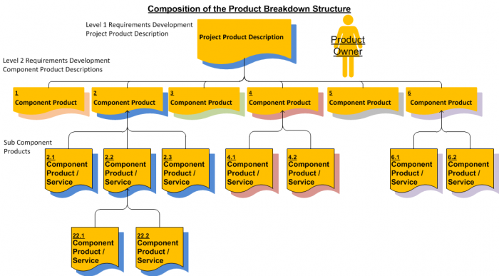 Image displaying the Product Breakdown Structure