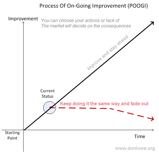 The importance of a process of on going improvment in order for your projects and programmes to give you the competative edge