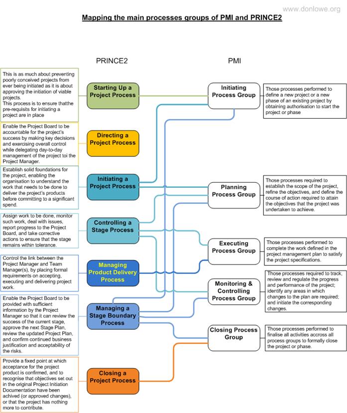 steps in portfolio management process pdf