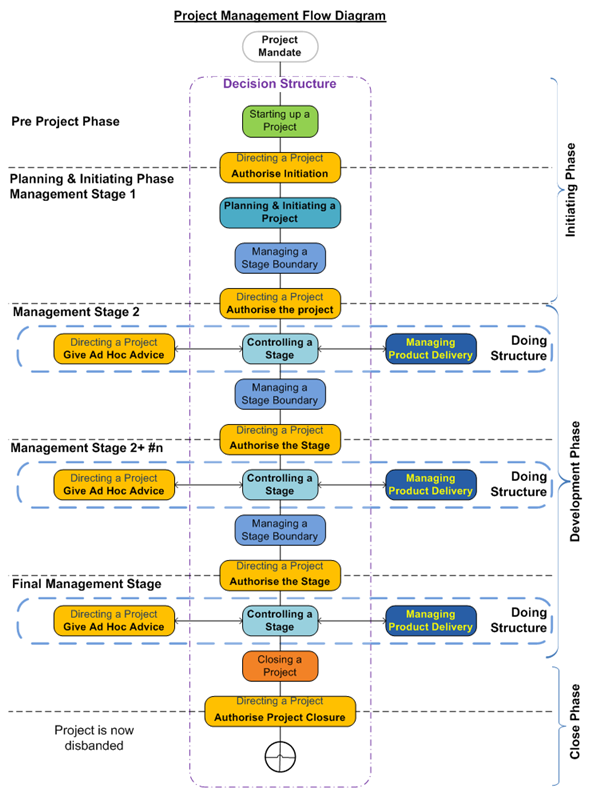 project management processes diagram     portfolio  programme and    project management processes diagram