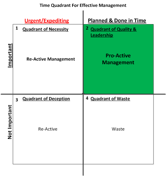 Visualising the four quadrants of time management helps to see if you are using your time effectivly