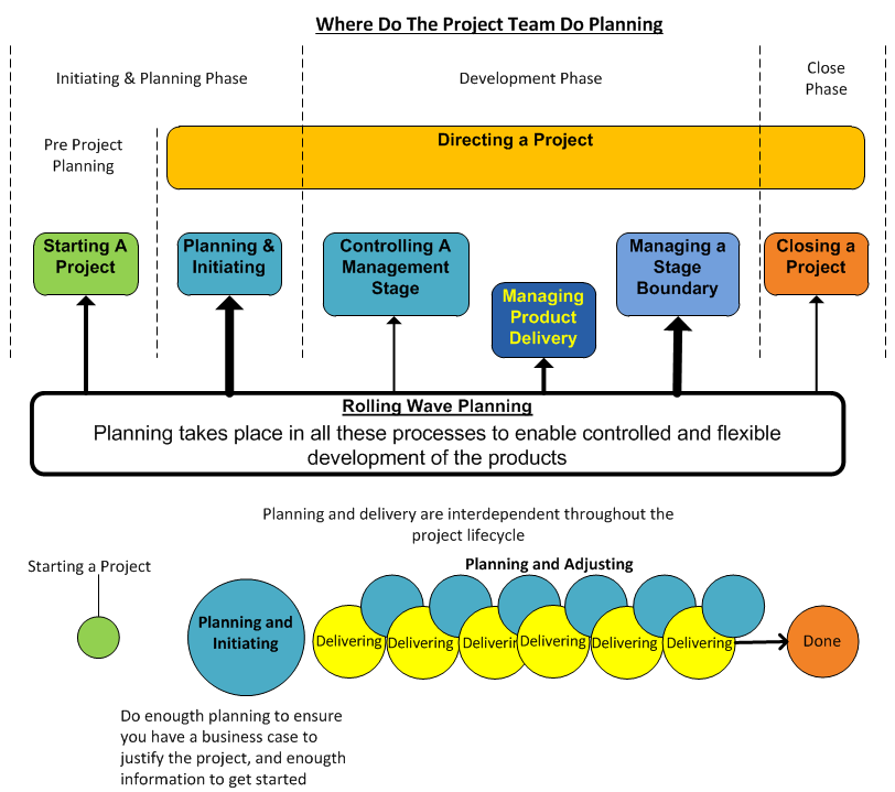 Image showing the relationship of planning, development, delivery and the core processes