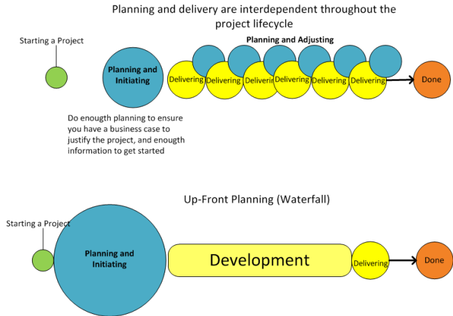 Image showing a scenario with up-fronnt planning