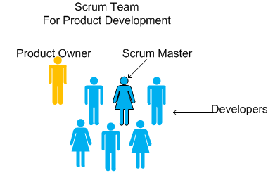 Core Scrum Organisation
