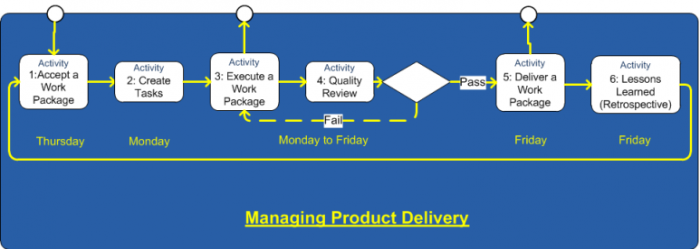 The different activities required to manage product delivery with 2, 3 or 4 week sprints