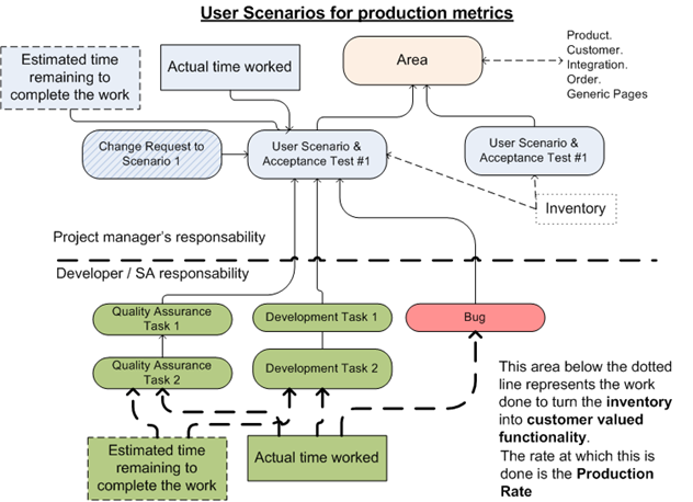 User Scenarios and Acceptance Tests are a suitable control for measuring progress in an eCommerce project