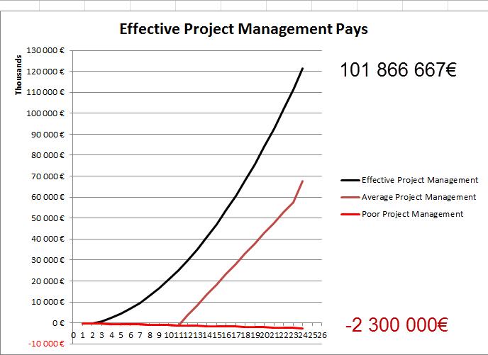Effective Project Management Pays