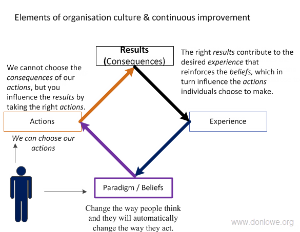 Diagram showing four steps linking our thinking to actions to results to experience