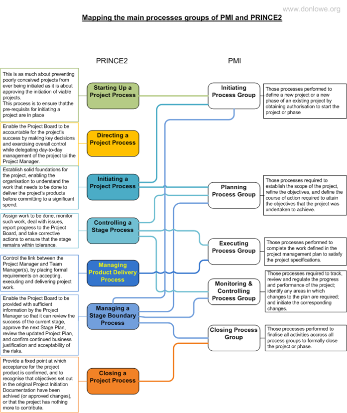 PRINCE2 and PMI core process mapping