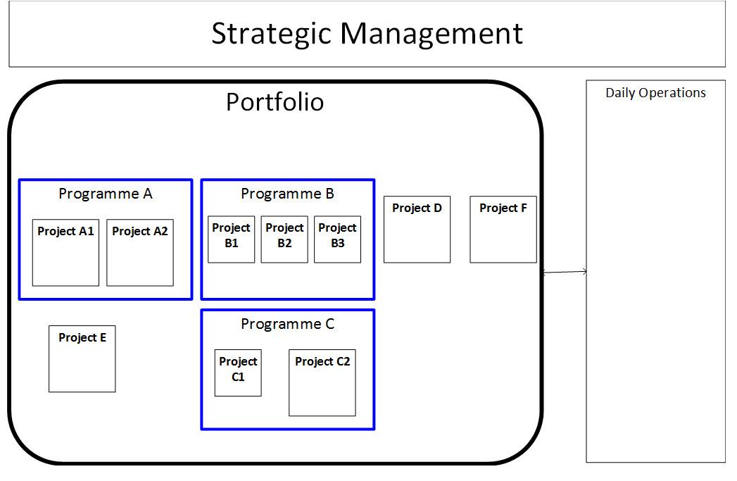 Portfolio, Programme and Project Governance