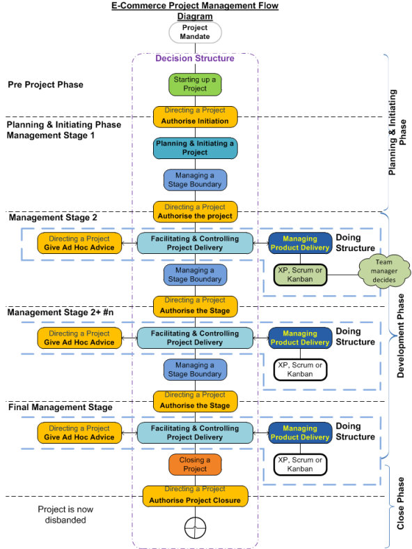 Seven Core Processes In a Project Lifecycle addapted from the PRINCE2 and Agile Methodologies