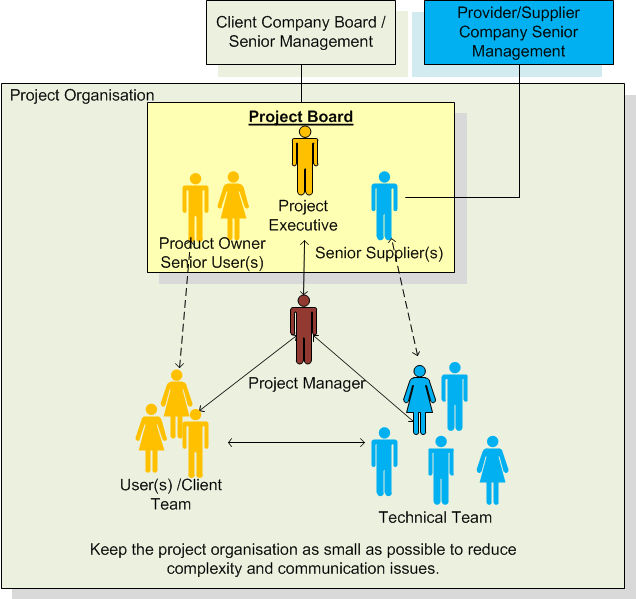 Important roles in a project organisation