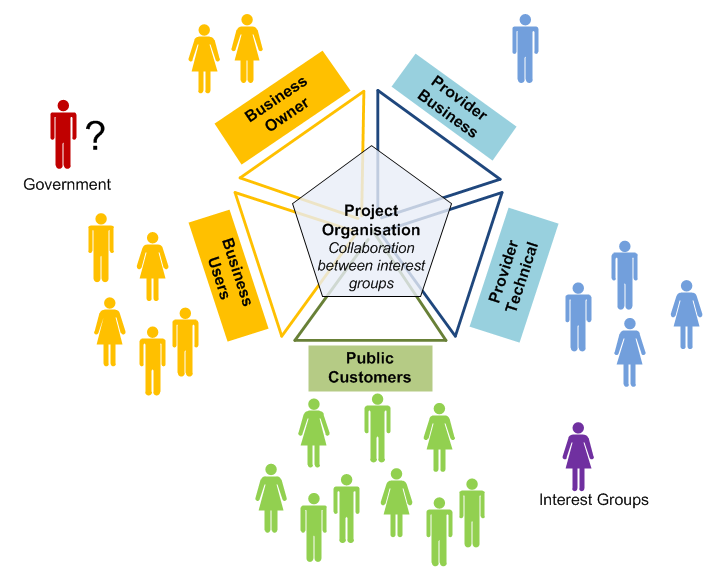 Possible project stakeholders