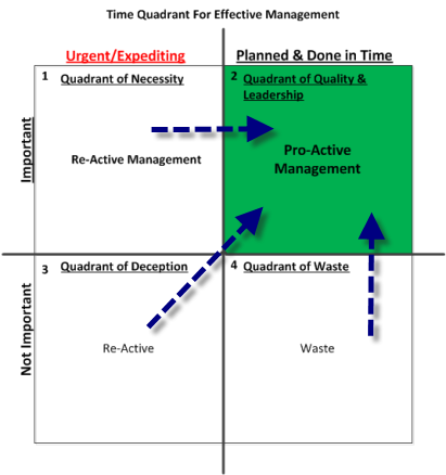 In terms of effective management of time, the scheduling can be considered an activity of time quadrant 2
