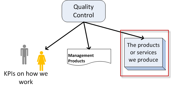 Focus areas for quality control in projects