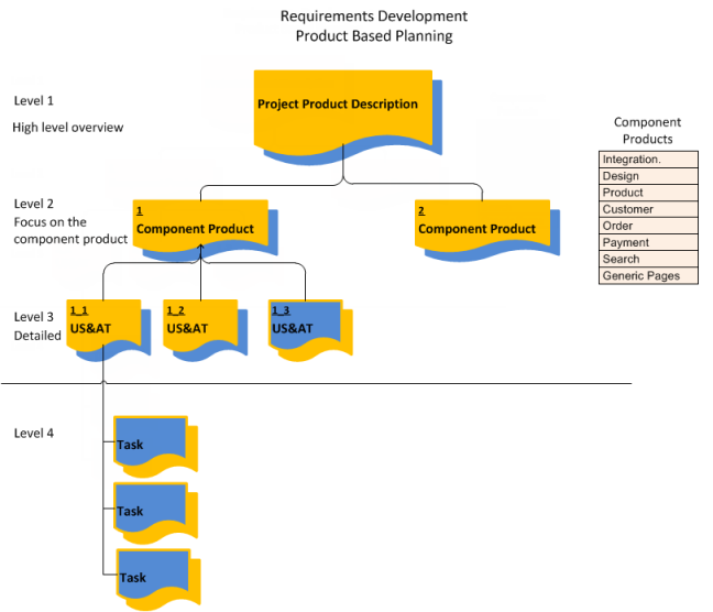 The relationship of the User Scenario and Acceptance Tests to the component products