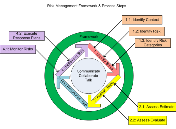 Simple process that can be used across the organization for identifying and managing risk