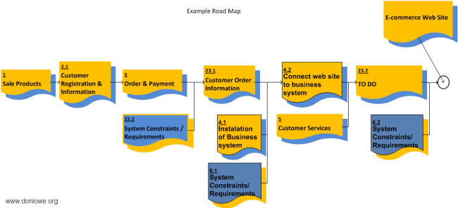 The road map shows how the team will incrementally build up the component products to deliver the project product