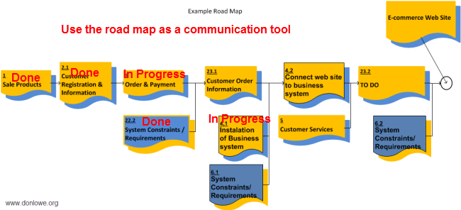 Use the road map as a communication tool
