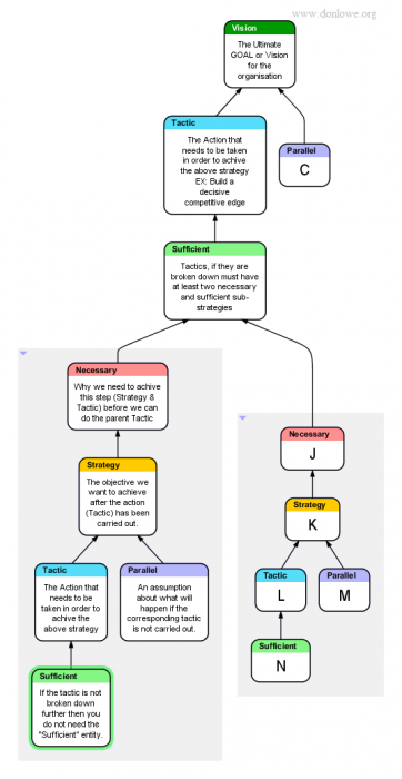 Illustration of the Strategy and Tactics tree that shows the order and logic for improvement activities