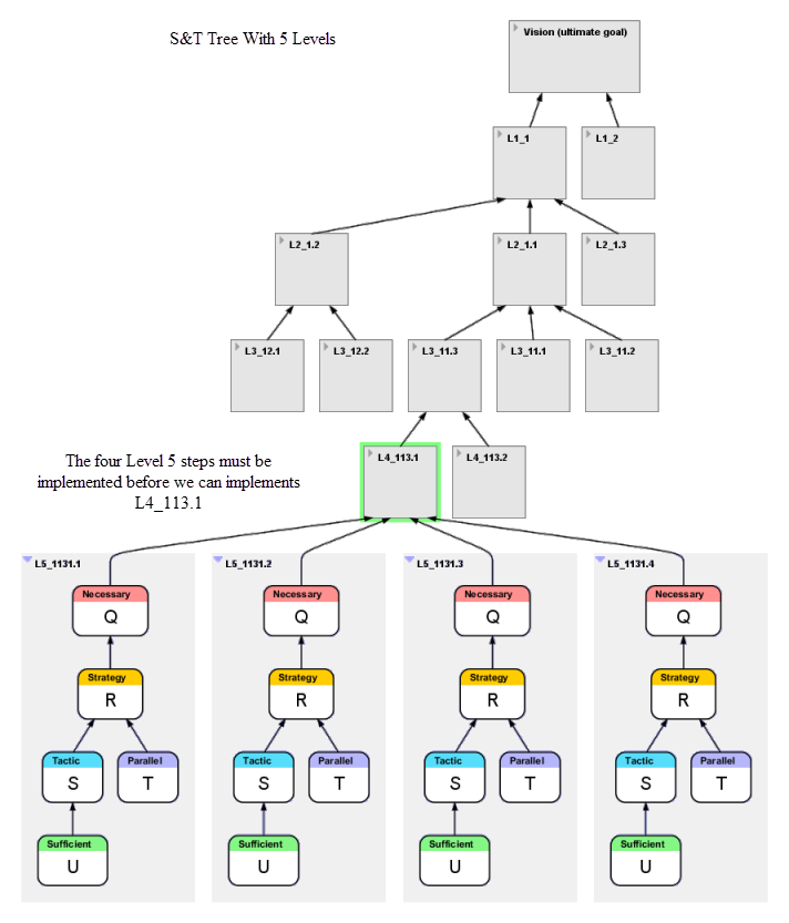 Strategy and Tactics Tree showing the step by step logic on how to achieve the goal.