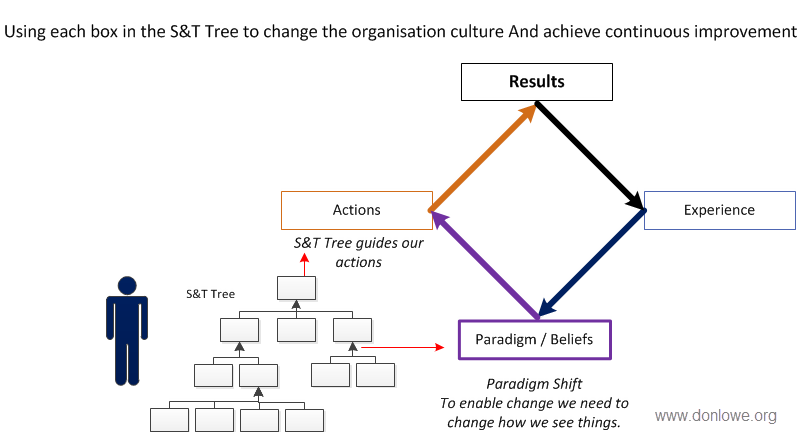 this shows how we use the Strategy and Tactics tree to plan what actions we need to take.