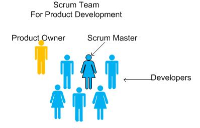 Core Scrum Organisation