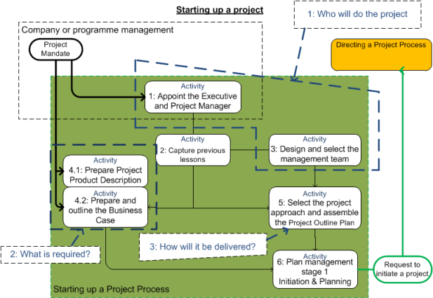 Activities in the core process for starting a project