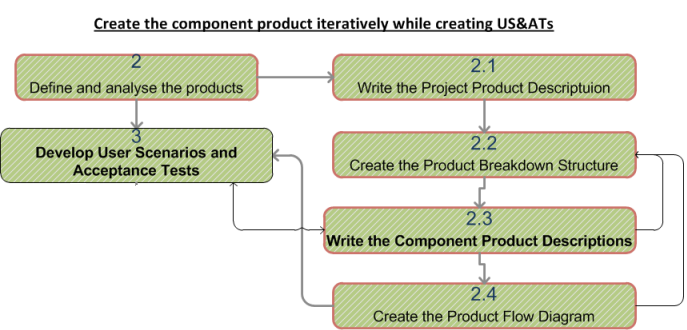 Developing component product descriptions itirativly